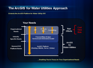 ArcGIS for Water Utilities Approach to Meeting Water Utility GIS Needs,arcgis city works,gis utility