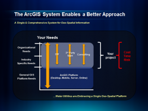 The ArcGIS System Approach to Meeting Water Utility Needs,arcgis city works,gis utility