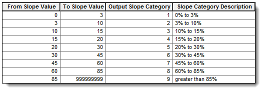 Path Slope reclass table