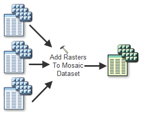 derived mosaic dataset