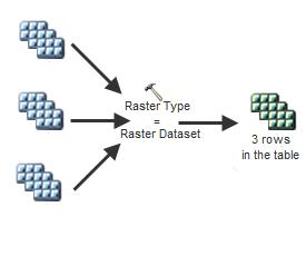 Raster type as Raster dataset