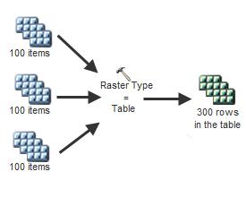 Raster Type as Table