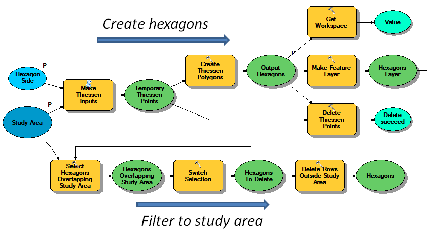 Create hexagons model