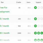 Screenshot of the developer pricing plans for ArcGIS Online