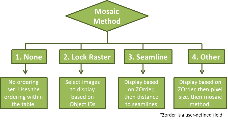 Mosaic Method Flowchart