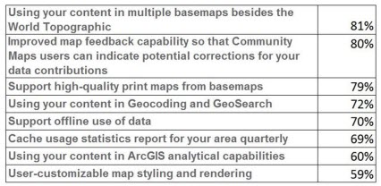 Potential Community Maps Enhancements