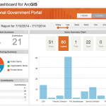 Activity Dashboard for ArcGIS