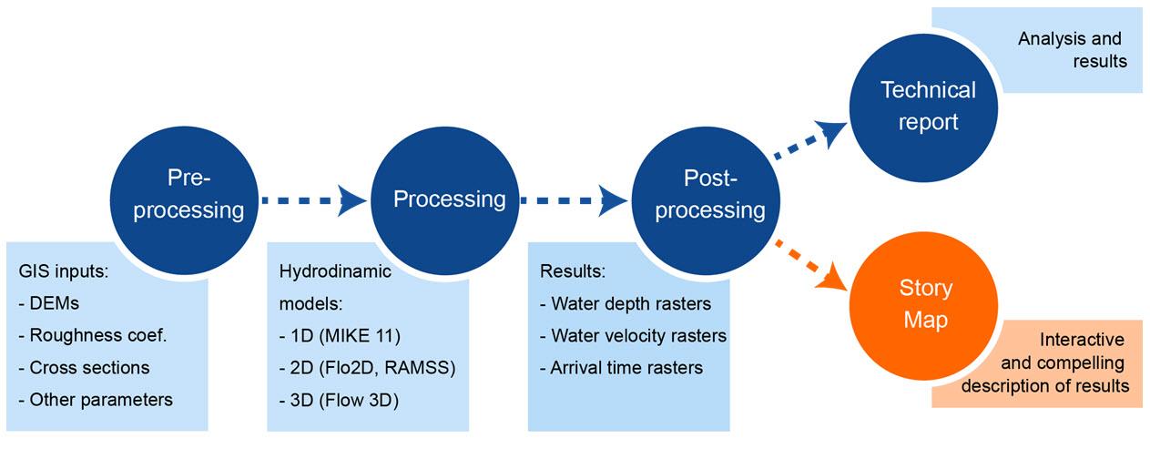 Modeling scheme of hydrodynamic phenomena