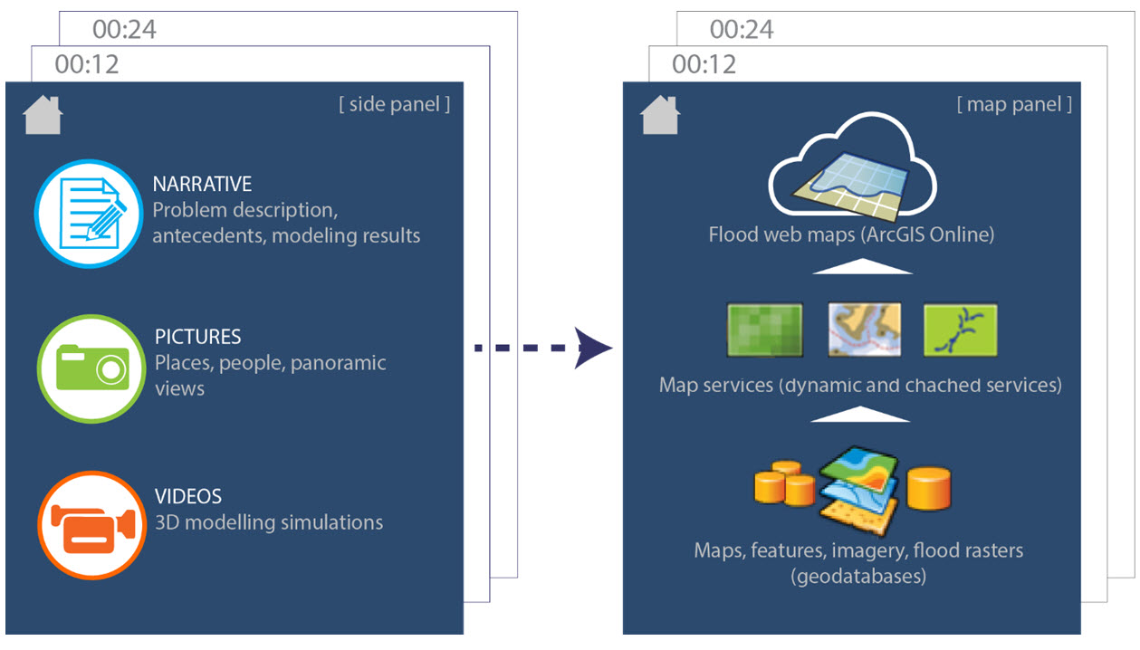 Composition of a Journalistic Story Map for flood modeling applications
