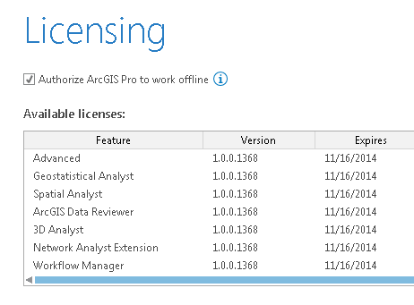 License status in ArcGIS Pro