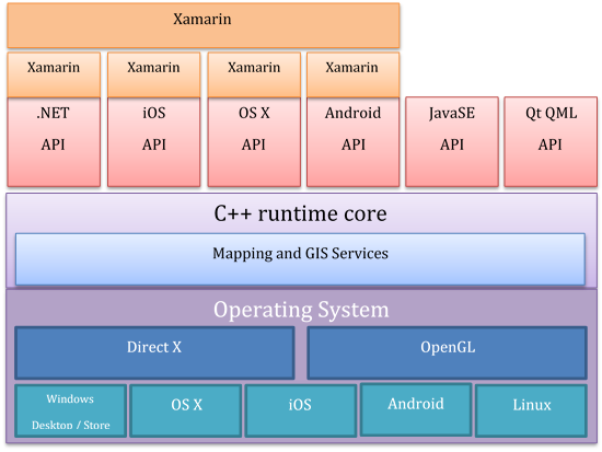 Arcgis runtime and xamarin part 1 arcgis blog for Xamarin architecture