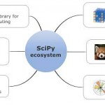 The SciPy ecosystem.