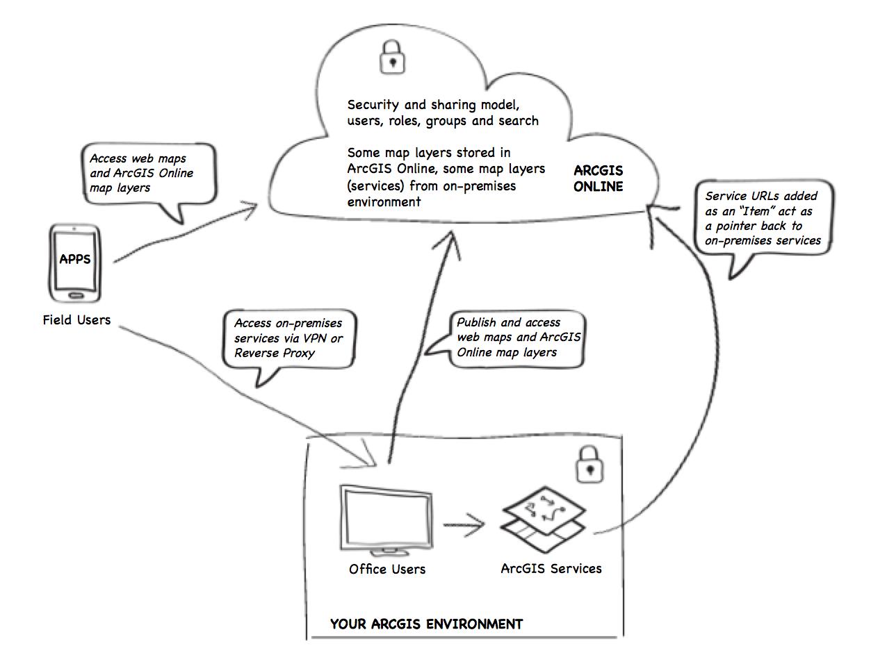 Hybrid ArcGIS Online Deployment Architecture