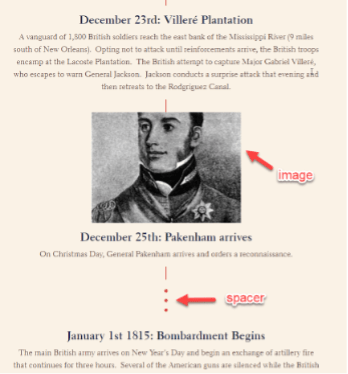 A screenshot of a sample timeline block in ArcGIS StoryMaps, with annotations showing that images and spacers can be added to the block