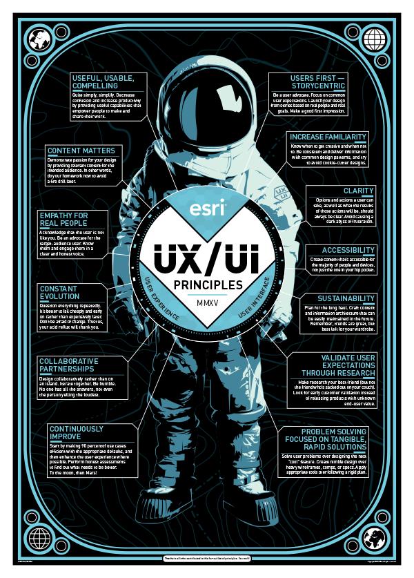 Esri 2015 UX and UI Principles