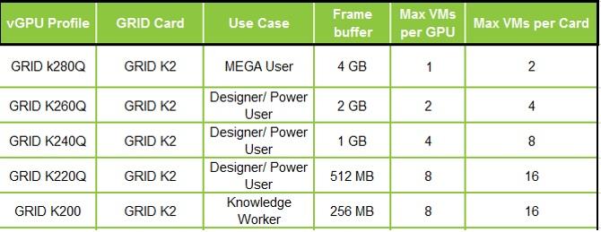 Virtualizing ArcGIS Pro: Nvidia Grid vGPU Profiles
