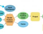 Modelo que cambia la proyección y agrega nuevos campos de atributos a cada clase de atributos en una geodatabase.