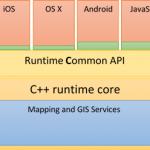 ArcGIS Runtime Quartz Interop Architecture