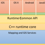 ArcGIS Runtime Quartz Interop Architecture