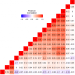 A correlation matrix created in R using the library ggplot2.