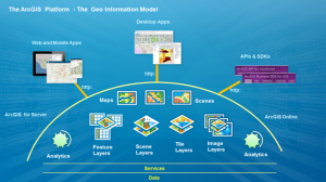ArcGIS Platform Web GIS architecture
