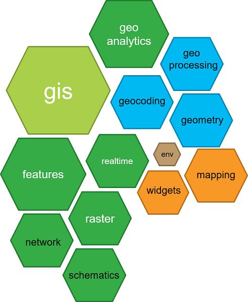 Pythonic GIS API