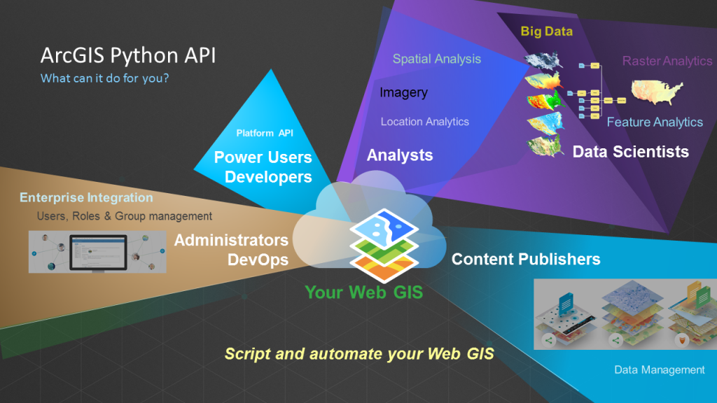 Introduction to Scripting your WebGIS with ArcGIS API for Python