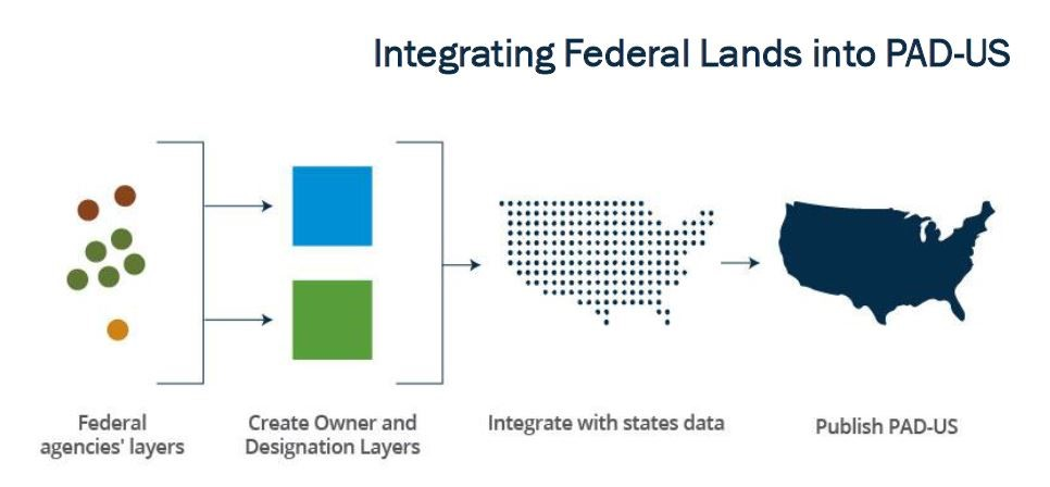Integrating Federal Lands into PAD-US