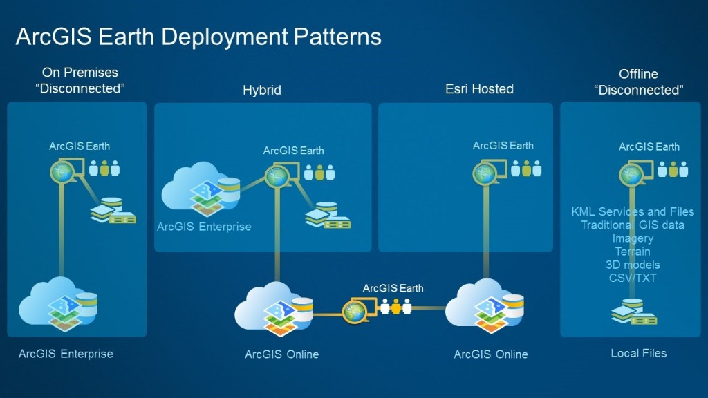 ArcGIS Earth Deployment Patterns