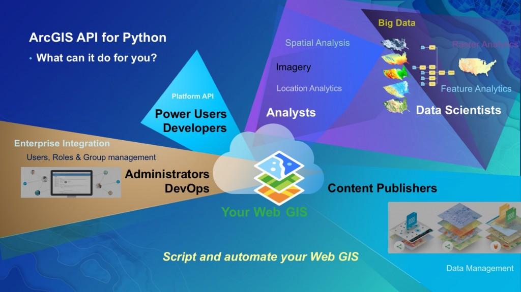 ArcGIS API for Python user personas