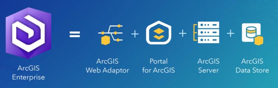 productos de ESRI para GIS. HUB