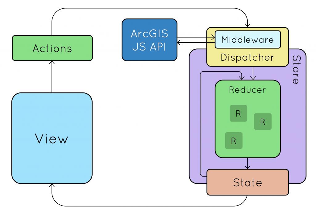 React Redux JS API Overview