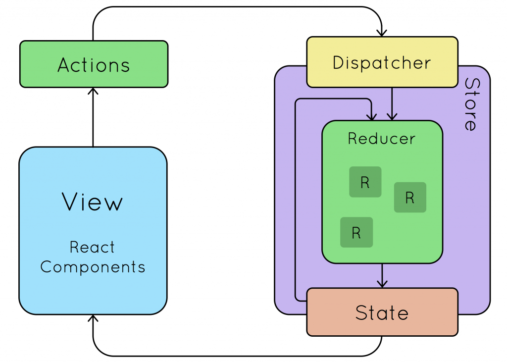 React Redux Overview