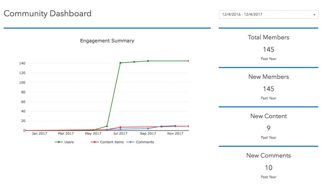 ArcGIS Hub Community Dashboard