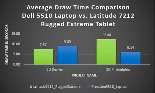 Taking ArcGIS Pro to the Field Using the Dell Latitude 7212 Rugged