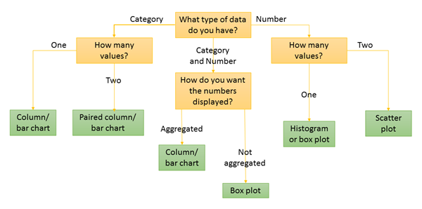 Flow chart of types of charts