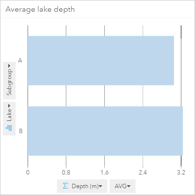 Average depth of lake A and B