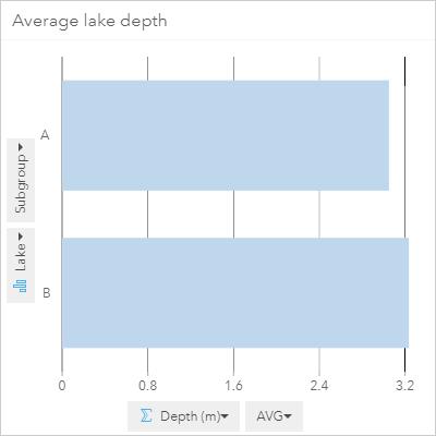 Average depth of lake A and B