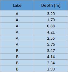 Raw data example