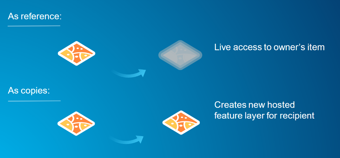 Diagram of feature layer copy sharing