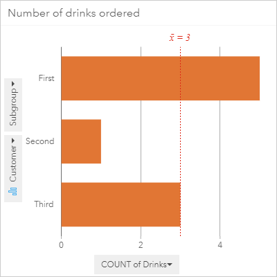 Drinks ordered by customers