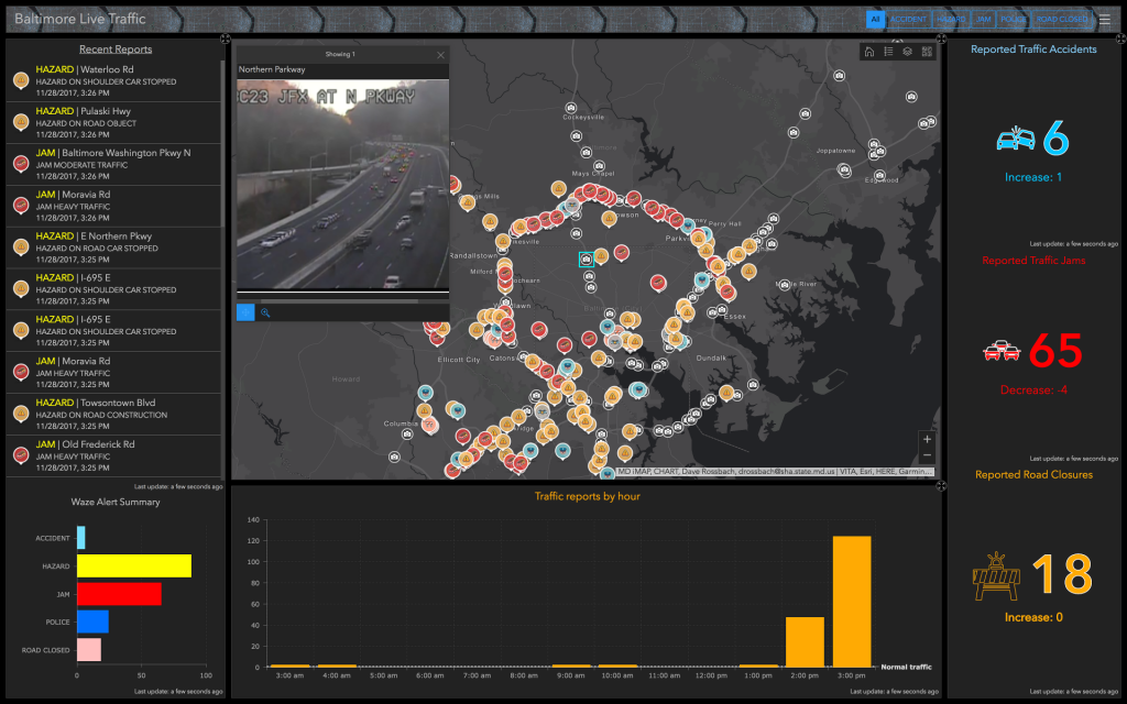 Operations Dashboard Common View