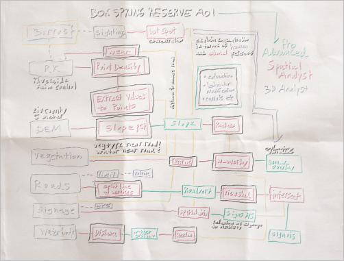 Hand-drawn analysis workflow