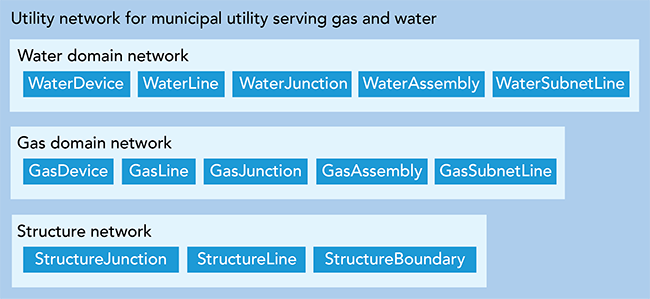 Utility network for gas and water