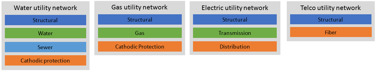 Utility Network examples