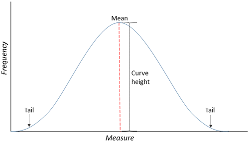 Normal distribution with labels