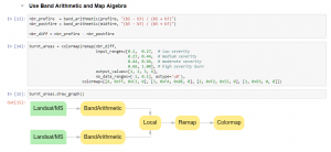 Raster Chain Graph in the ArcGIS API for Python