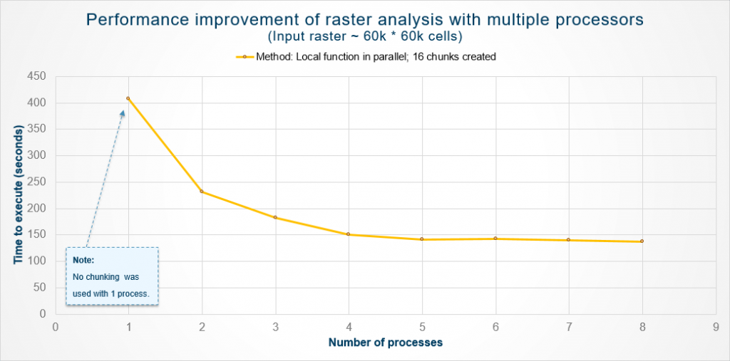 Multiprocessing performance graph