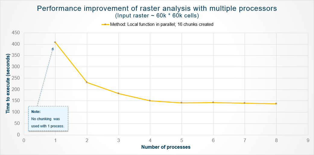 Multiprocessing with ArcGIS – Raster Analysis