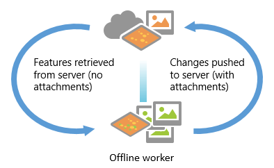 Offline changes pushed to server and features retrieved (without attachments)